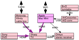 diagram: TV, cable box, dvd player, Mac Mini, preamp, turntable