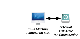 Backup - For My Friends With Macs